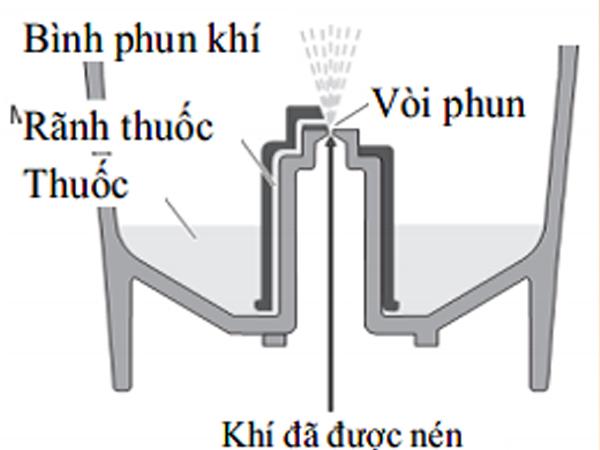 Cơ chế khuếch tán thuốc của máy khí dung.